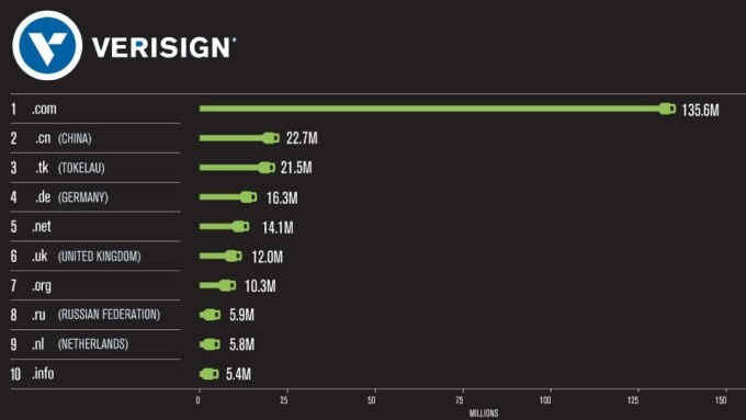 Verisign: Domain Name Registration Boom Continues