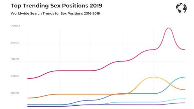 xHamster Reveals Valentine's Sex Study Data