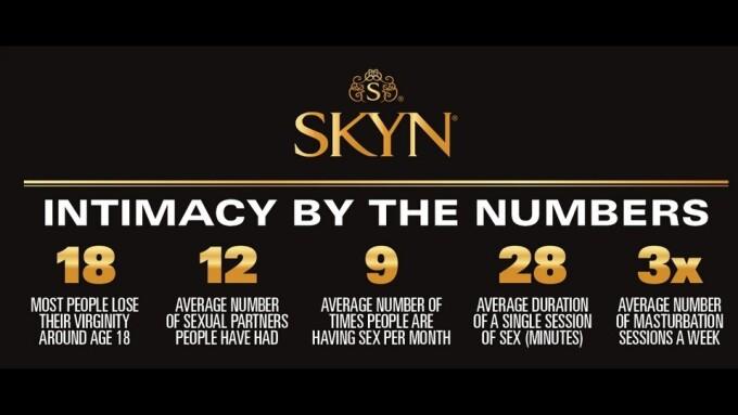 SKYN Condoms' Survey Reveals Intimacy Trends Between Millenials, Gen Z